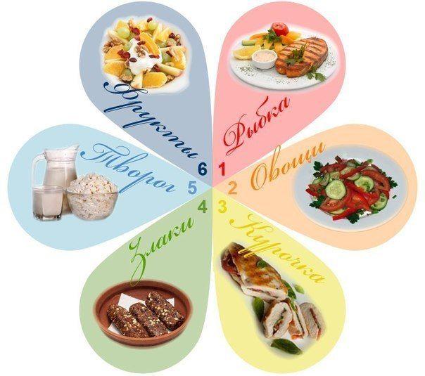 6 Пелюсток - дієта або спосіб життя